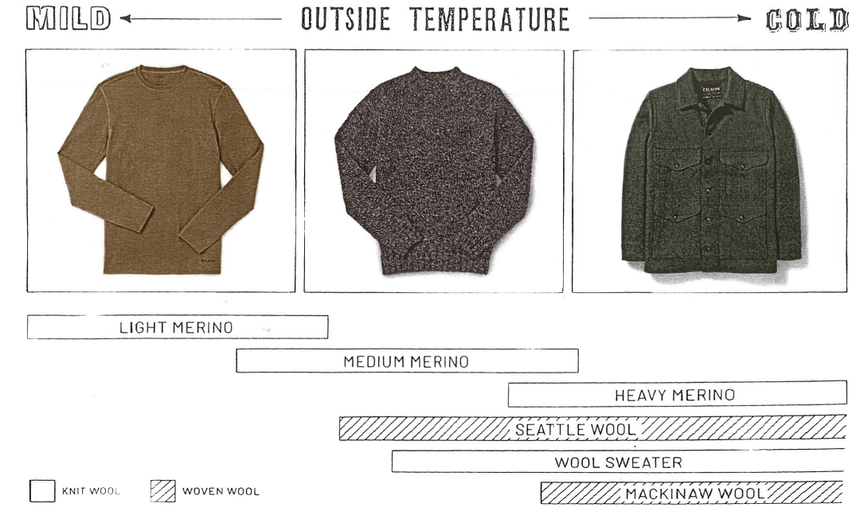 Info graphic describing what types of Merino wool to wear in what kind of weather