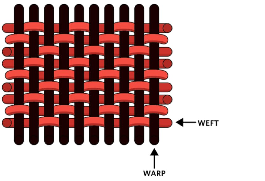 an image of red and black wool fibers and how they're woven, the black running top to bottom is called the warp, while the red running right to left is called the weft