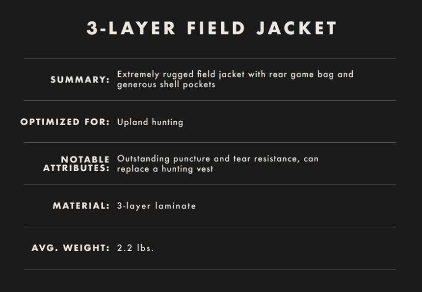 3-layer field jacket infographic